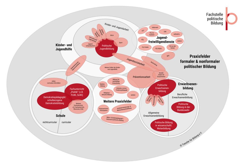 Topografie der Praxis politischer Bildung (© Transfer für Bildung e.V.)