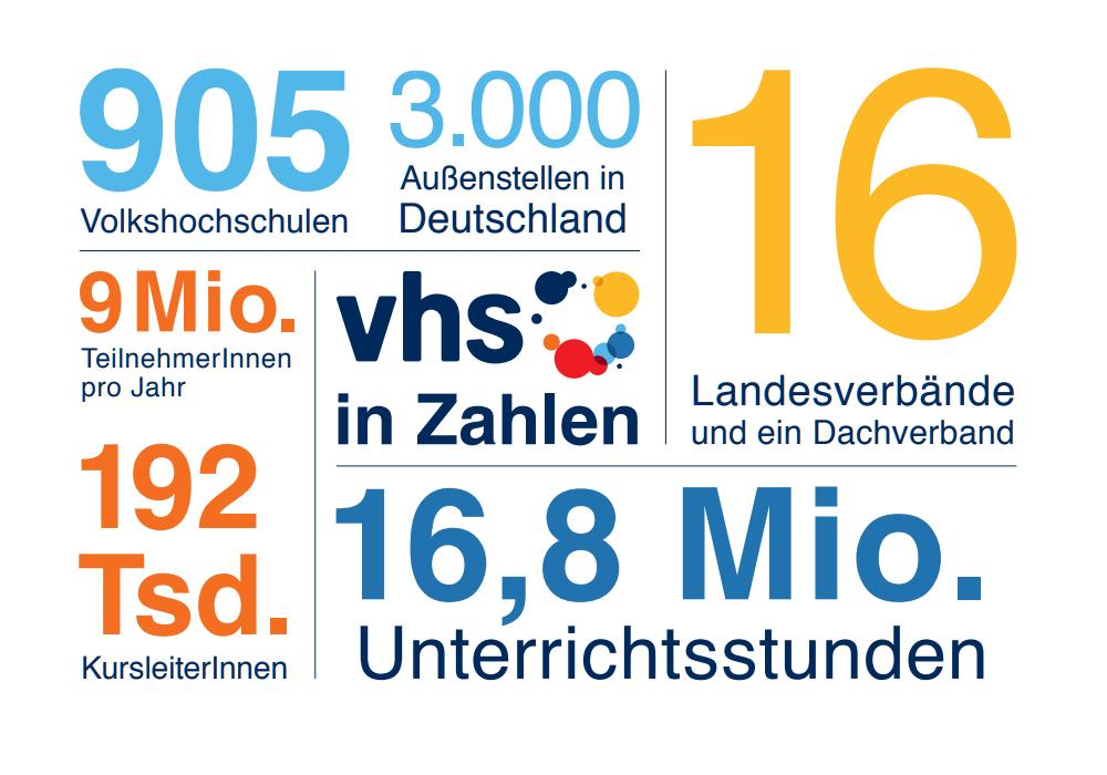 Statistiken zu den Volkshochschulen: 16 Landesverbände, 16,8 Mio. Unterrichtsstunden